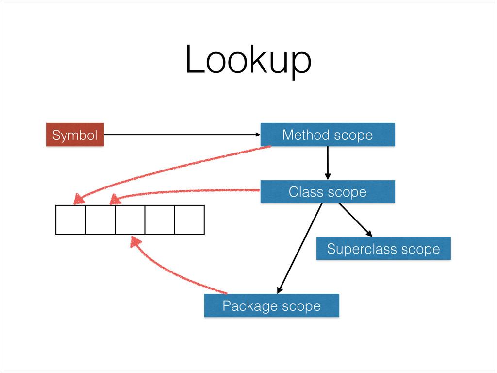 Lookup Symbol Method scope Class scope Supercla...