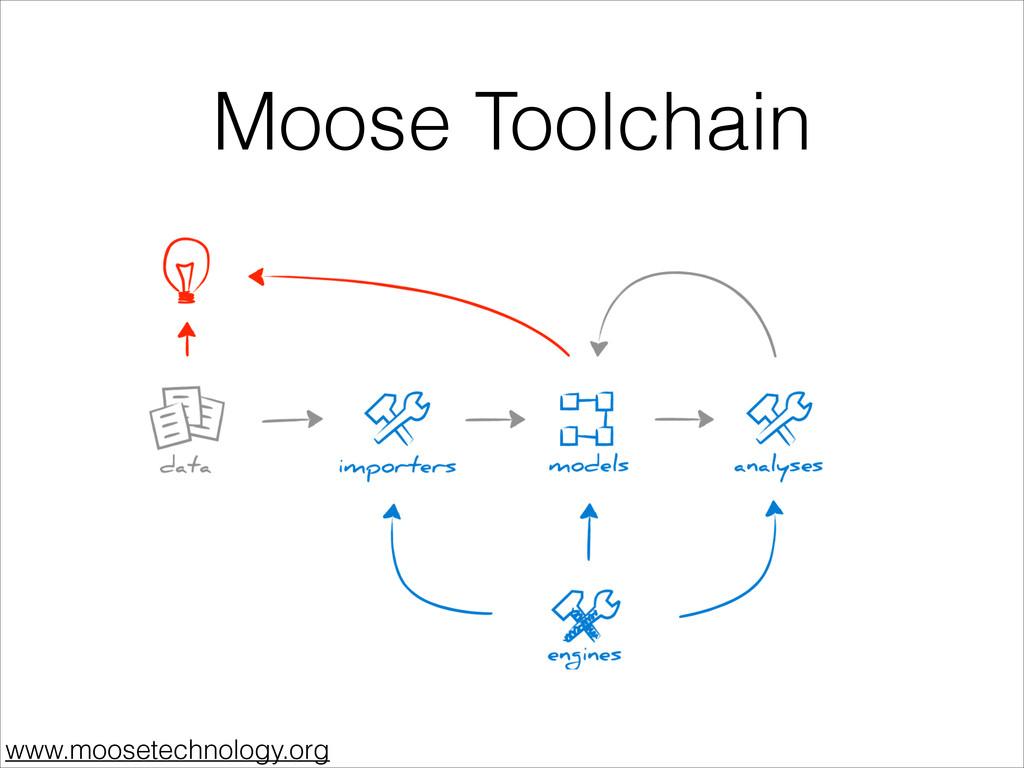 Moose Toolchain www.moosetechnology.org