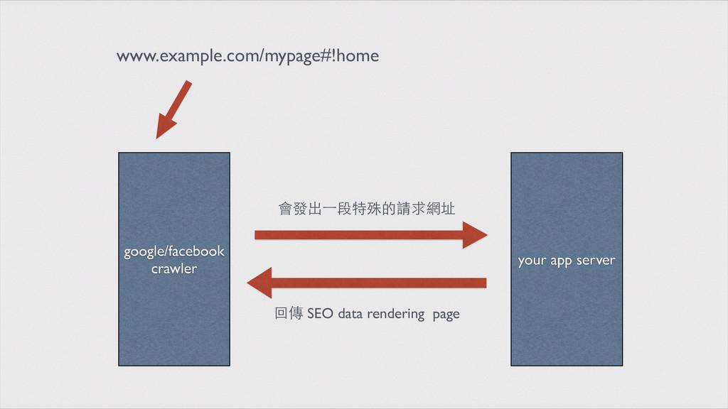 google/facebook crawler your app server www.exa...