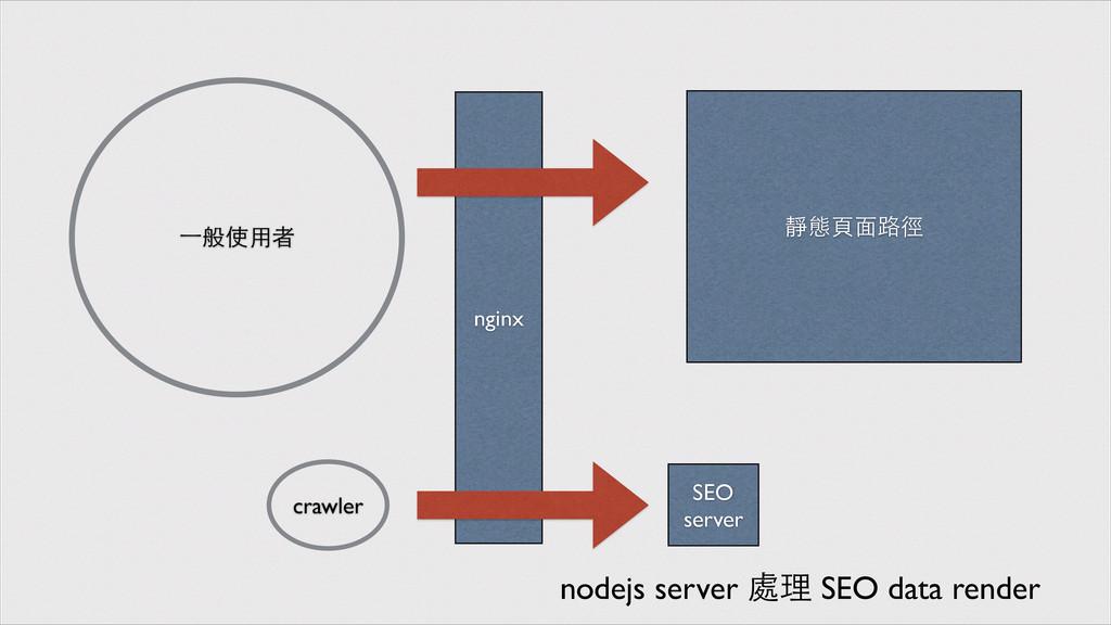 nginx 靜態⾴頁⾯面路徑 SEO server ⼀一般使⽤用者 crawler nodej...