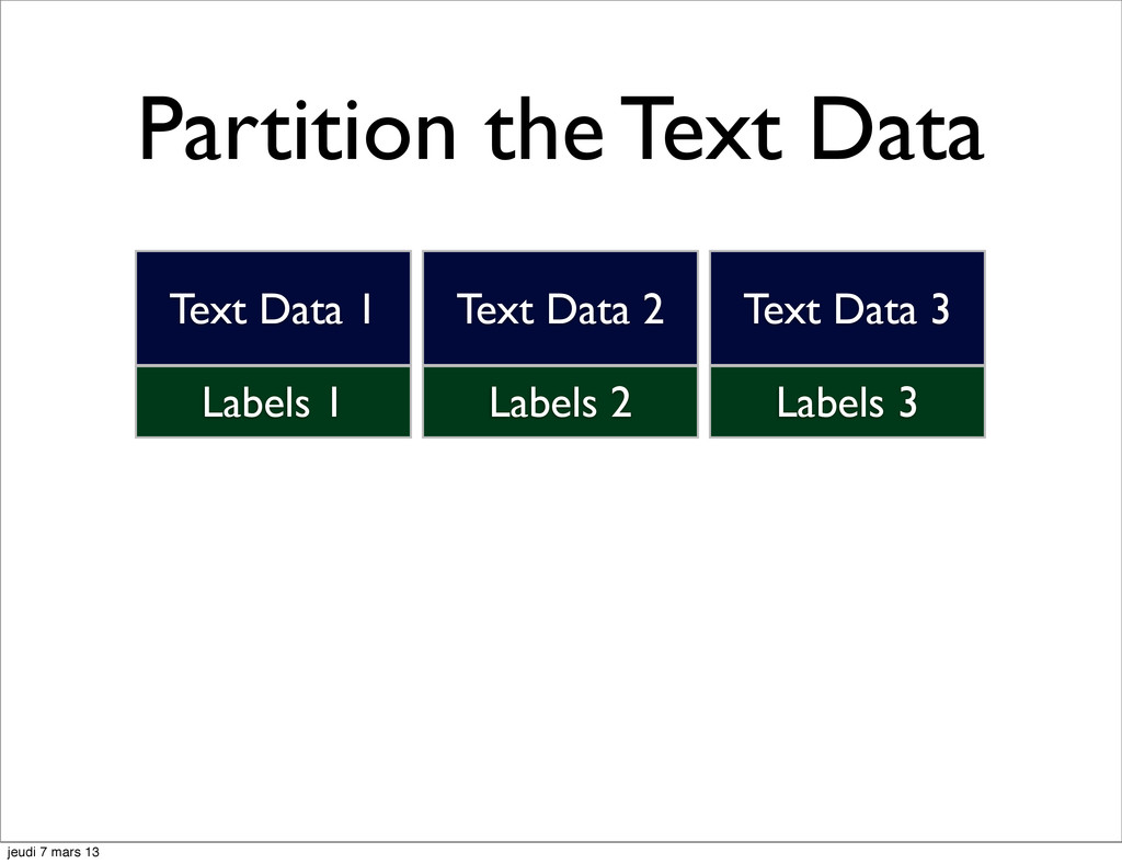Partition the Text Data Labels 1 Text Data 1 La...