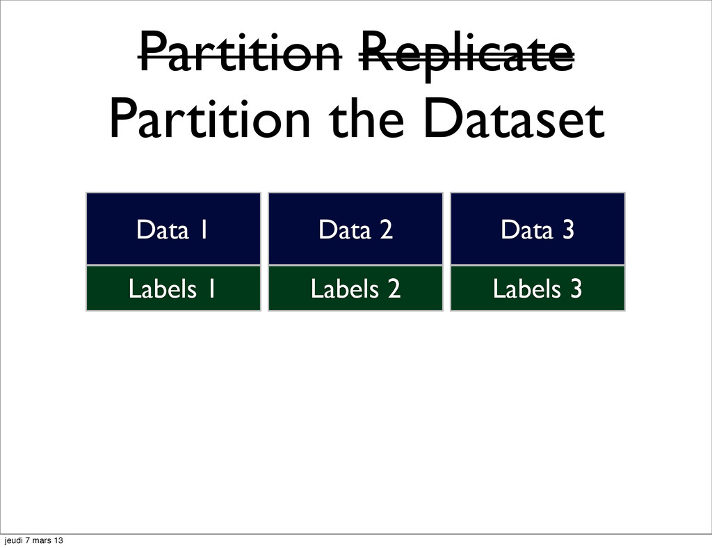 Partition Replicate Partition the Dataset Label...