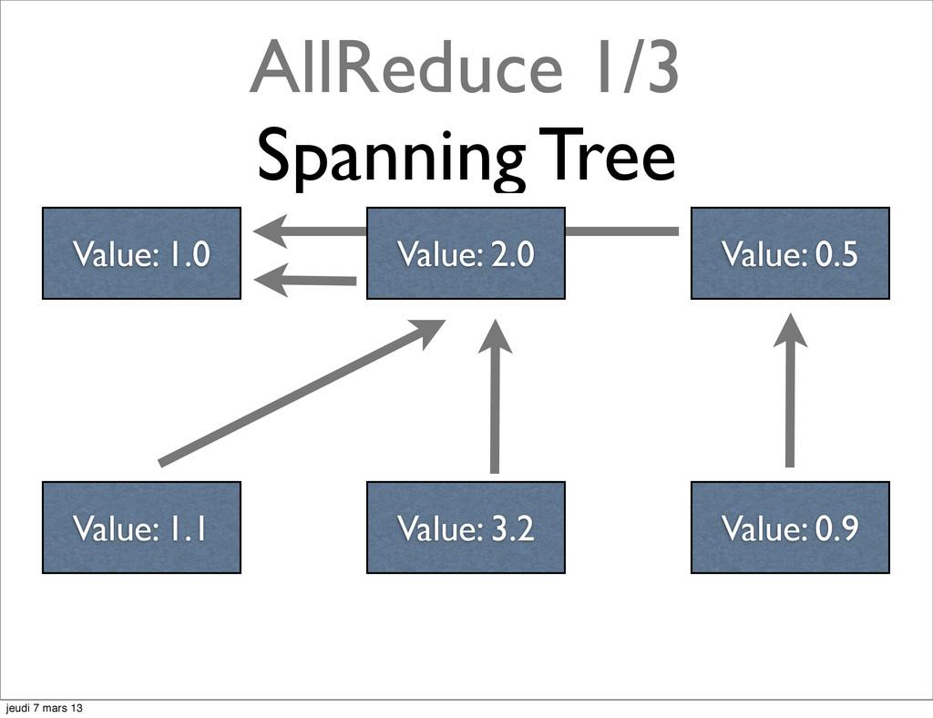AllReduce 1/3 Spanning Tree Value: 2.0 Value: 0...