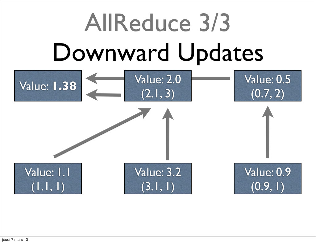 AllReduce 3/3 Downward Updates Value: 2.0 (2.1,...