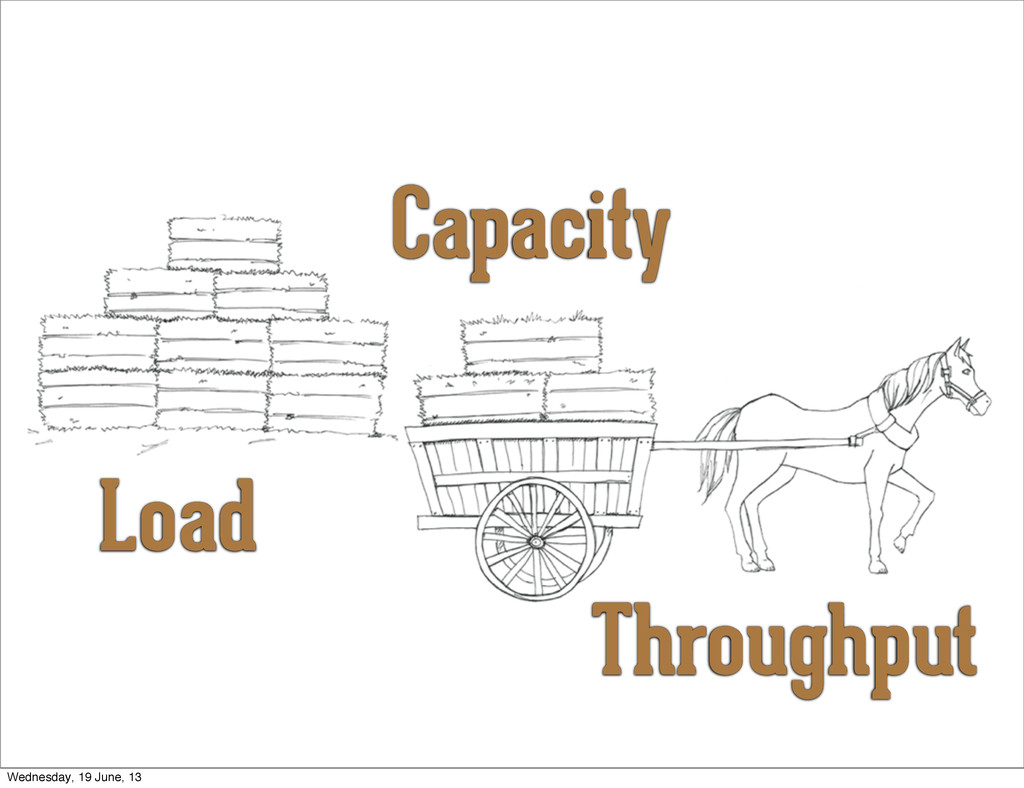 Load Capacity Throughput Wednesday, 19 June, 13