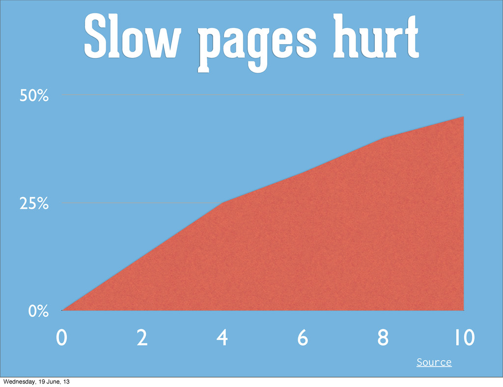 Slow pages hurt 0% 25% 50% 0 2 4 6 8 10 Source ...