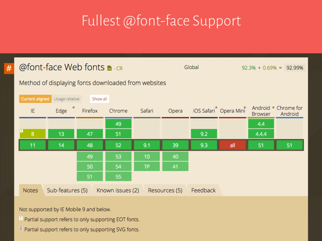 Fullest @font-face Support