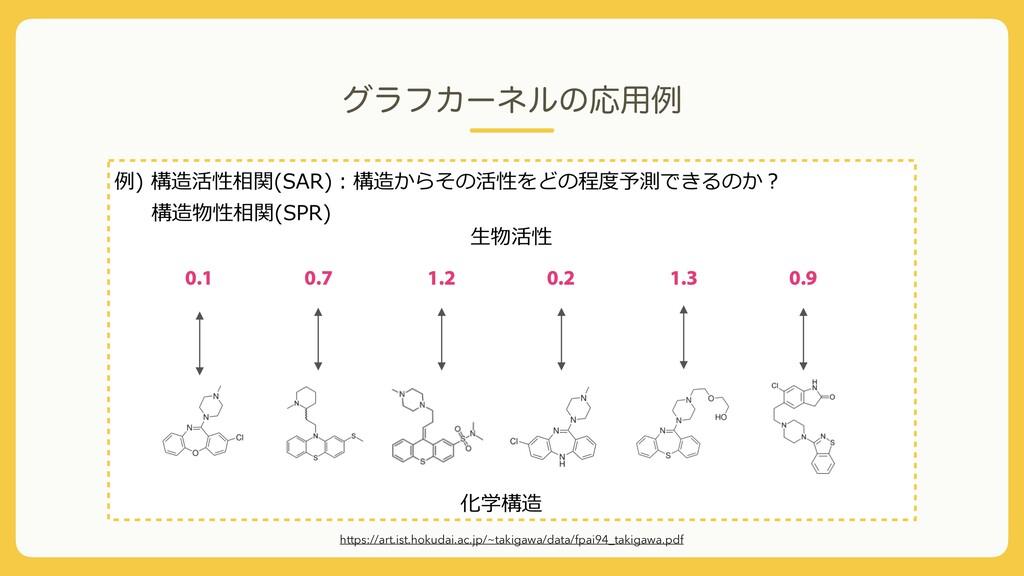 άϥϑΧʔωϧͷԠ༻ྫ https://art.ist.hokudai.ac.jp/~taki...