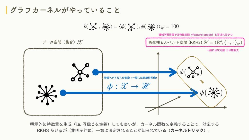 άϥϑΧʔωϧ͕͍ͬͯΔ͜ͱ k( , ) = ⟨ϕ( ), ϕ( )⟩ℋ = 100 ࠶ੜ...