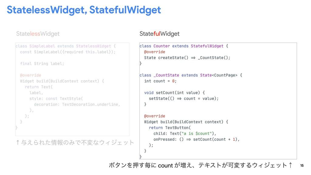 15 StatelessWidget, StatefulWidget class Counte...