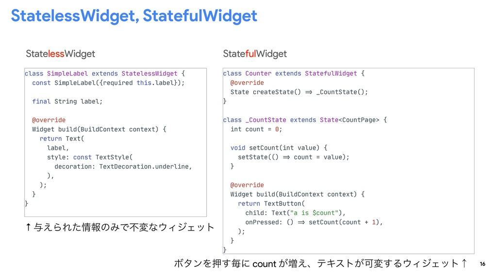 16 StatelessWidget, StatefulWidget class Counte...
