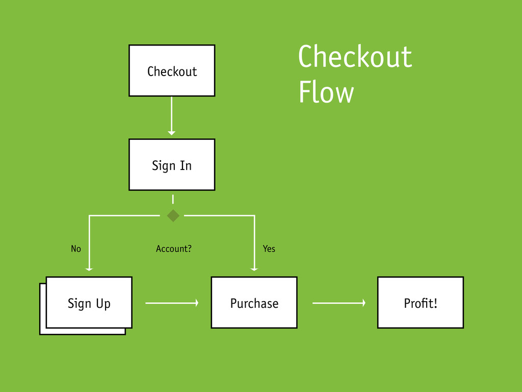 Checkout Checkout Flow Sign In Purchase Pro t! ...
