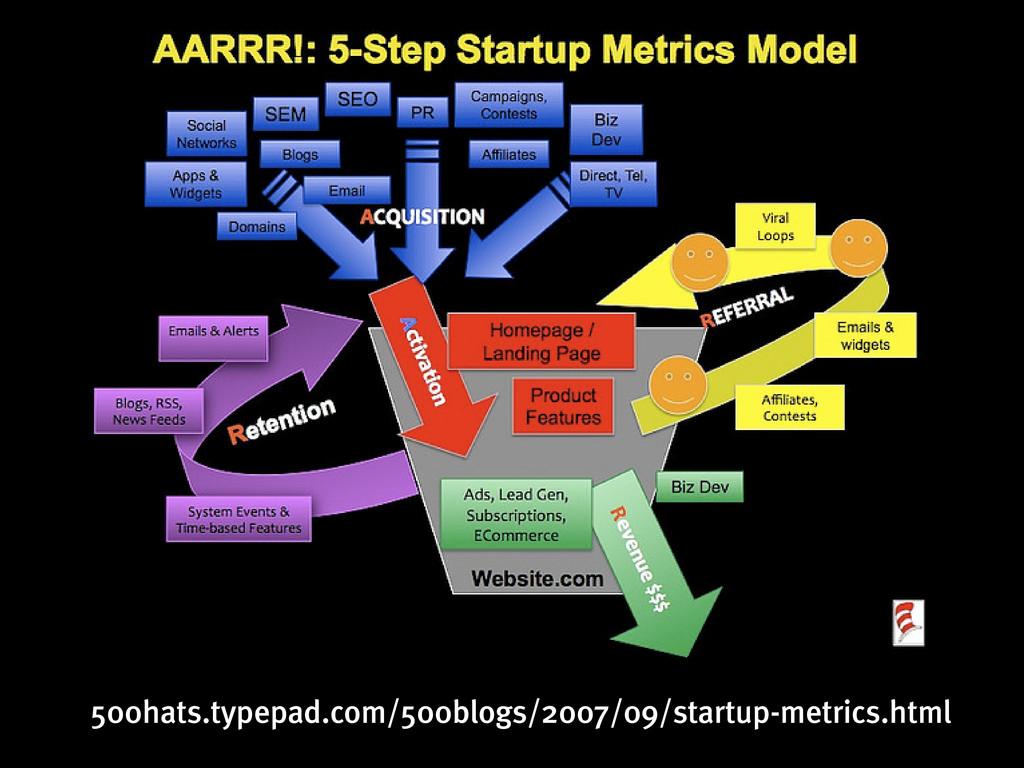 500hats.typepad.com/500blogs/2007/09/startup-me...