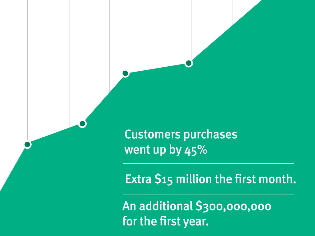 Customers purchases went up by 45%
