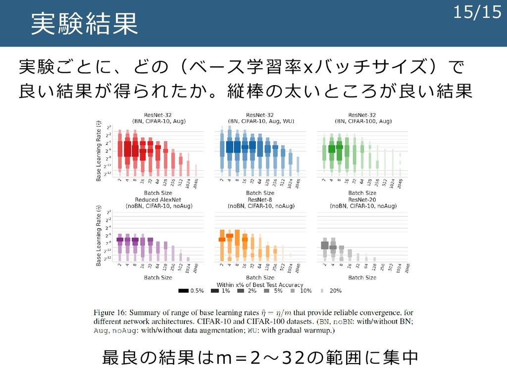実験結果 最良の結果はm=2~32の範囲に集中 実験ごとに、どの(ベース学習率xバッチサイズ)...