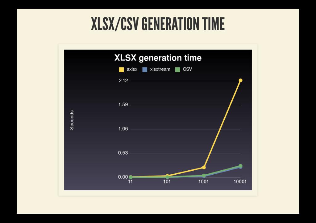XLSX/CSV GENERATION TIME XLSX/CSV GENERATION TI...