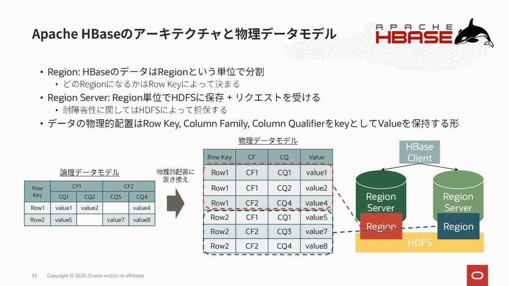 • Region: HBase Region • • Region Server: Regio...