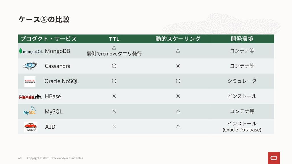 TTL MongoDB remove Cassandra Oracle NoSQL HBase...