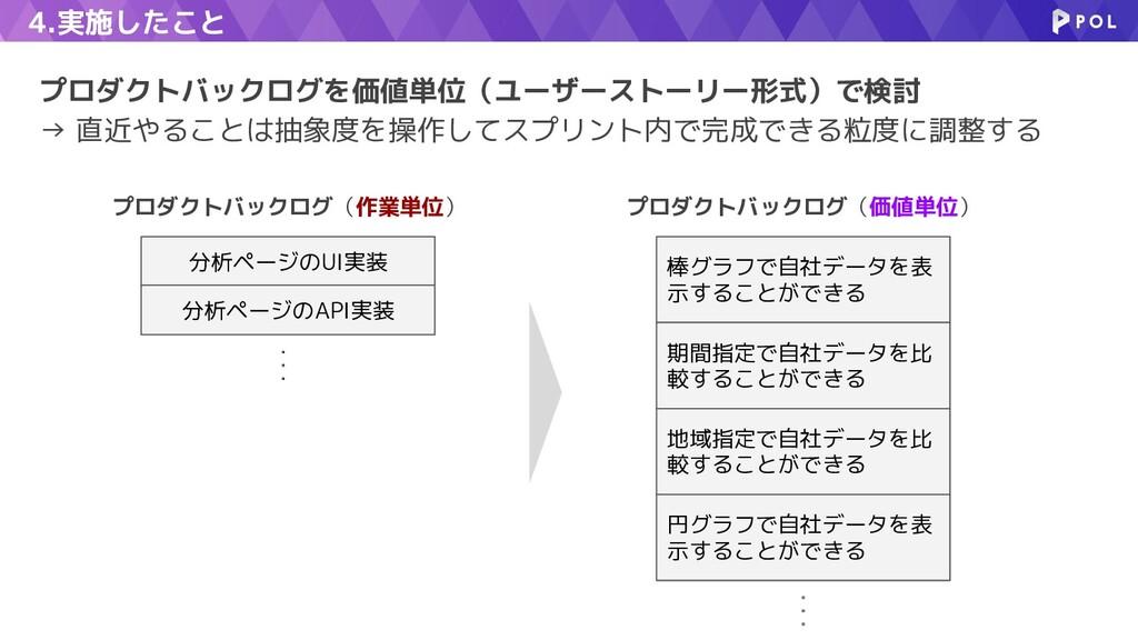 4.実施したこと プロダクトバックログを価値単位(ユーザーストーリー形式)で検討 → 直近やる...