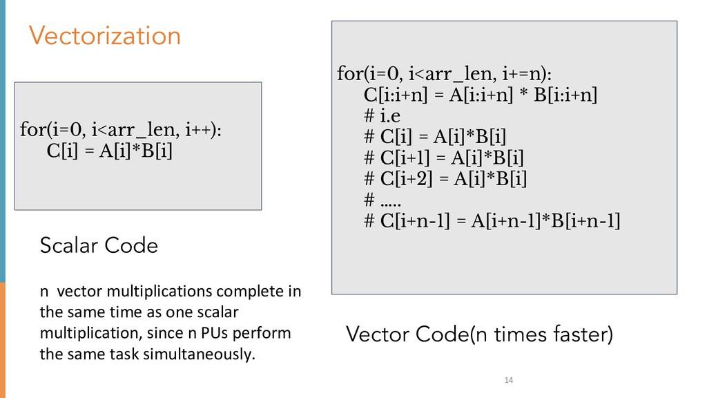 14 Vectorization for(i=0, i<arr_len, i++): C[i]...