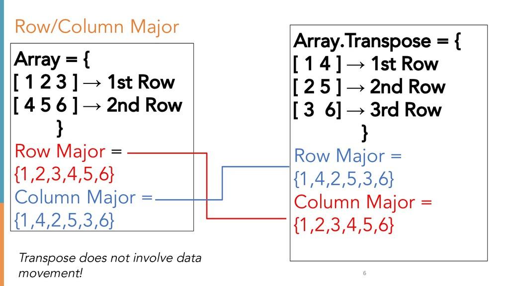 Row/Column Major Array = { [ 1 2 3 ] → 1st Row ...