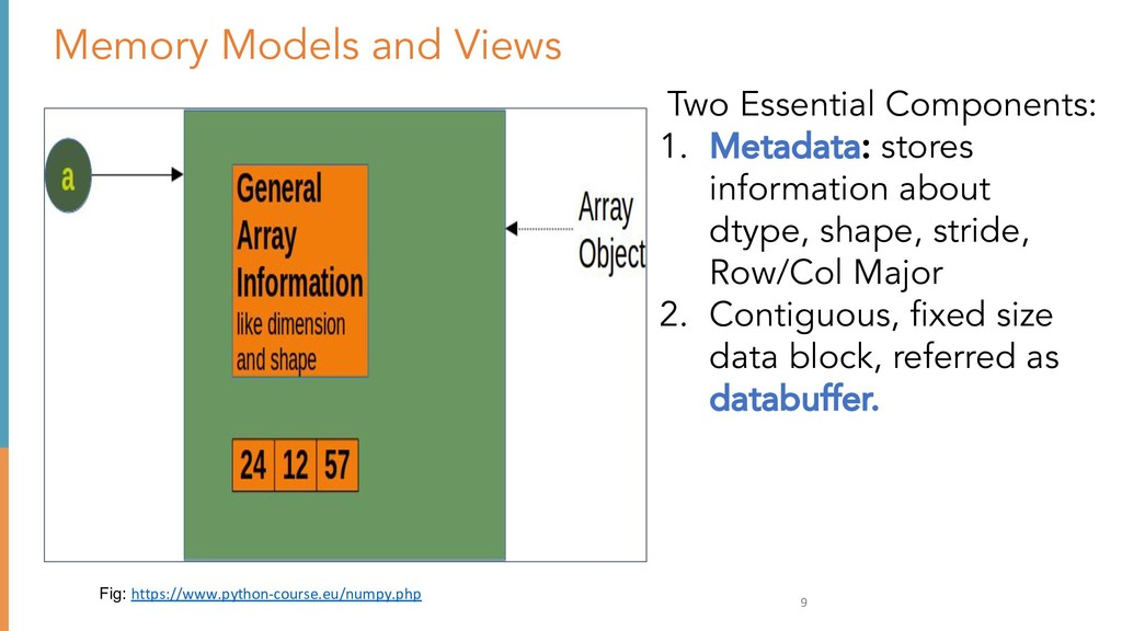 9 Memory Models and Views Fig: https://www.pyth...