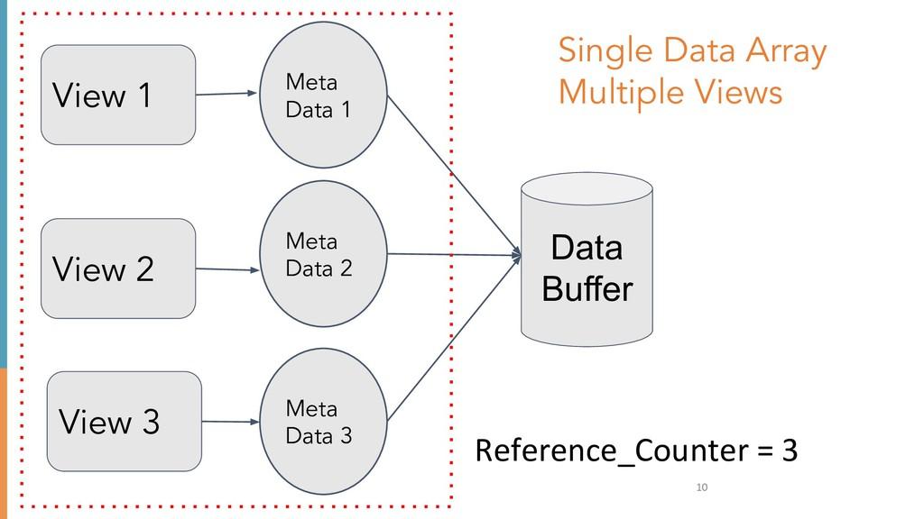 10 Meta Data 1 Meta Data 2 Meta Data 3 Referenc...