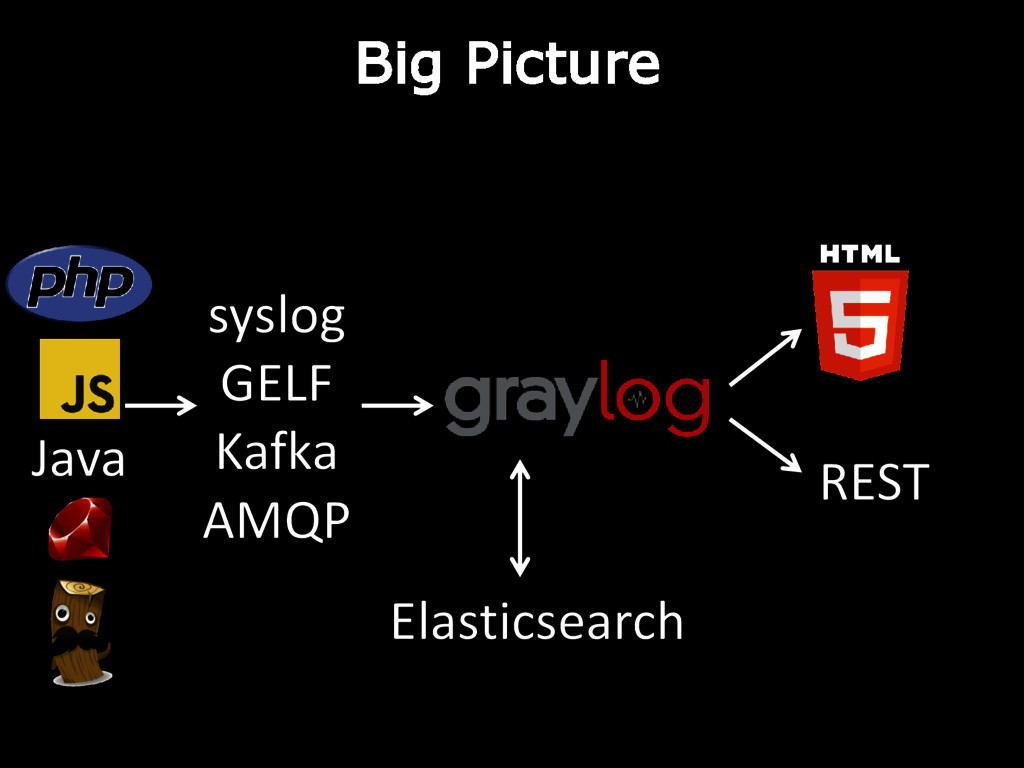 syslog GELF Kafka AMQP Java REST Big Picture El...