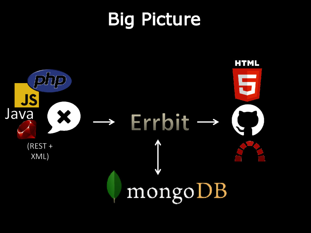 Java Big Picture (REST + XML)