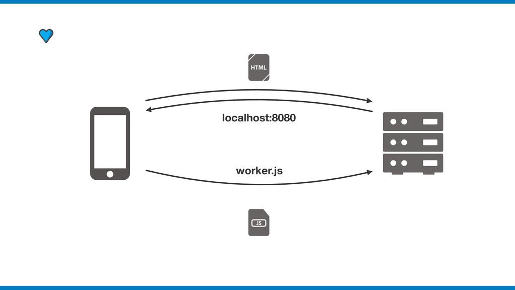localhost:8080 worker.js