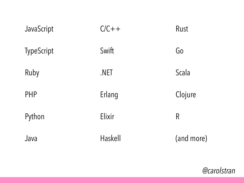 @carolstran JavaScript TypeScript Ruby PHP Pyth...