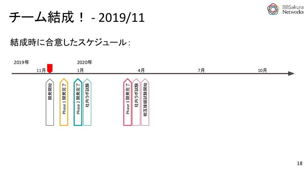 チーム結成! - 2019/11 Phase 2 開発完了 Phase 1 開発完了 開発開始...