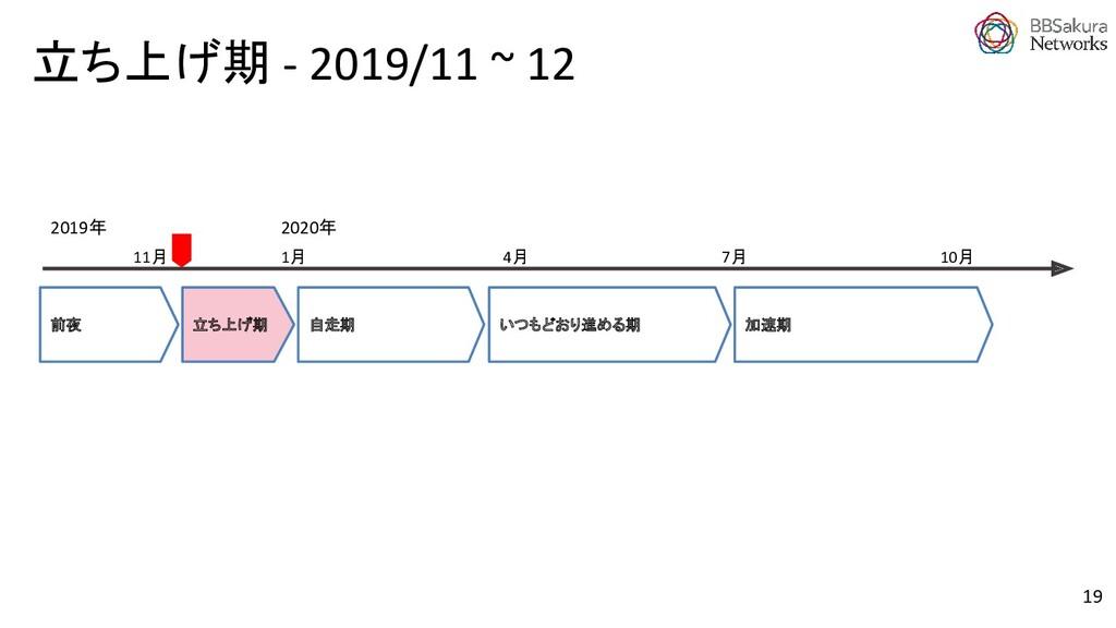 19 加速期 立ち上げ期 前夜 11月 2020年 1月 2019年 7月 4月 自走期 いつ...