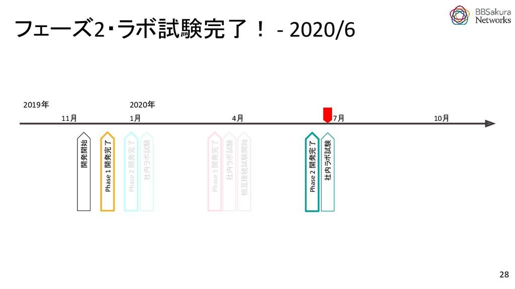 フェーズ2・ラボ試験完了! - 2020/6 Phase 2 開発完了 Phase 1 開発完...