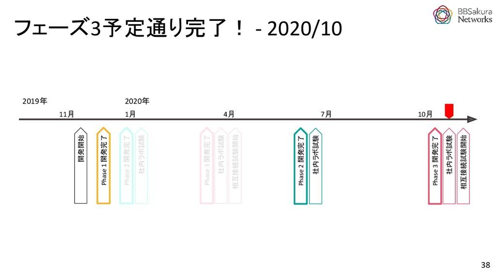 フェーズ3予定通り完了! - 2020/10 Phase 2 開発完了 Phase 1 開発完...