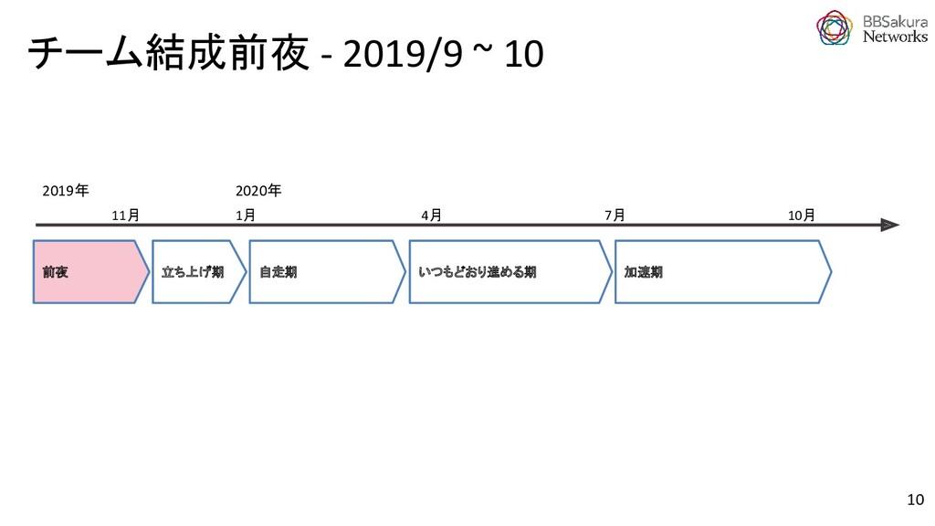 10 加速期 立ち上げ期 前夜 11月 2020年 1月 2019年 7月 4月 自走期 いつ...