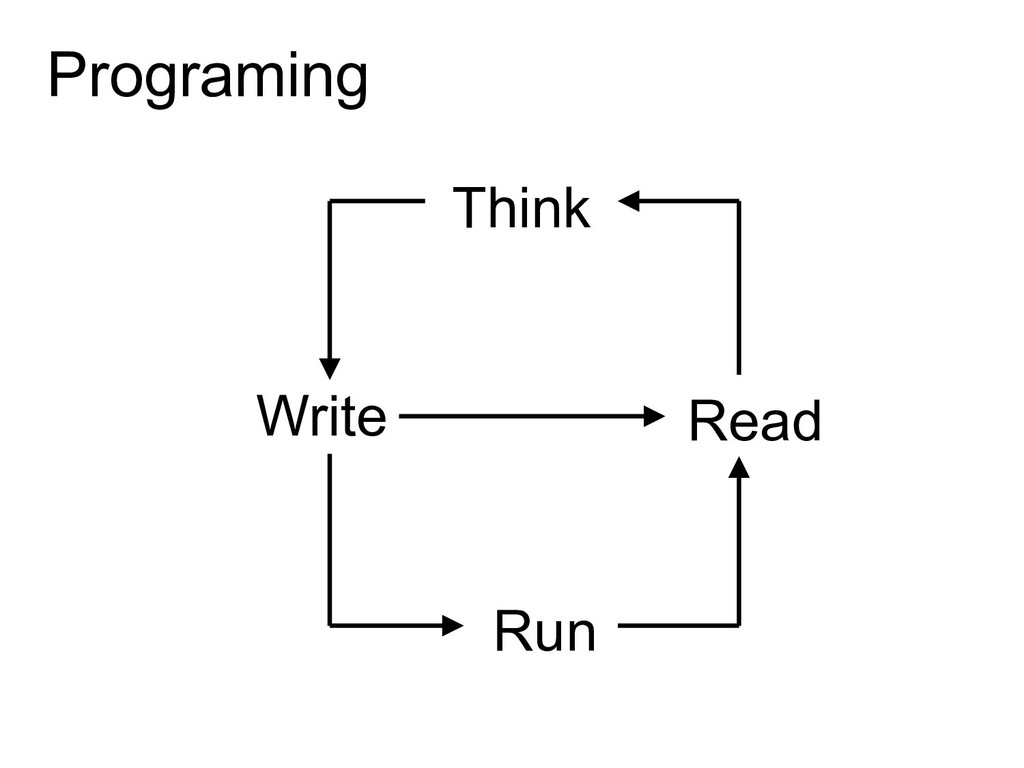 Programing Write Run Read Think