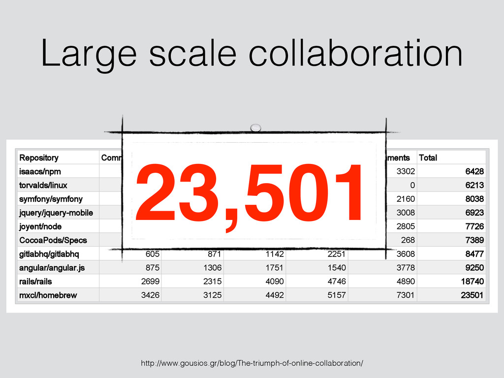 Large scale collaboration 5HSRVLWRU\ &RPPLWV 3X...