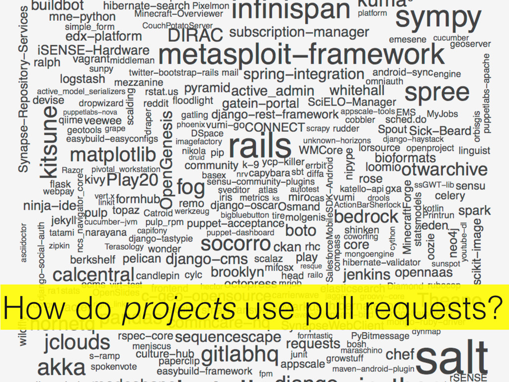 How do projects use pull requests?