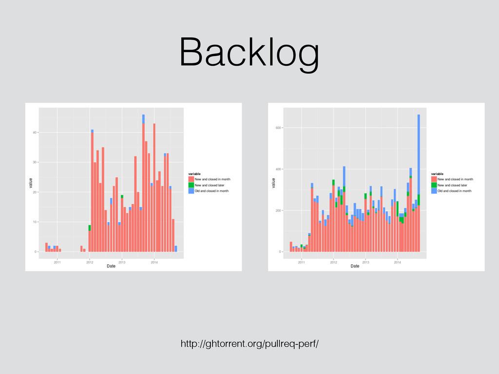 Backlog http://ghtorrent.org/pullreq-perf/