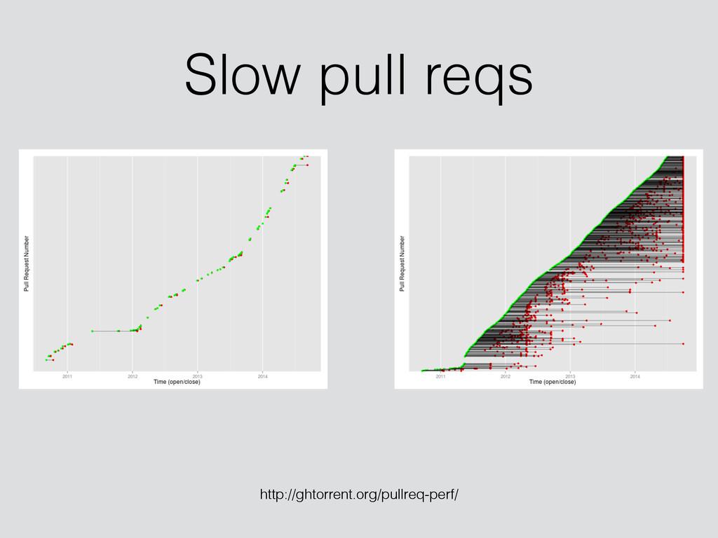 Slow pull reqs http://ghtorrent.org/pullreq-per...