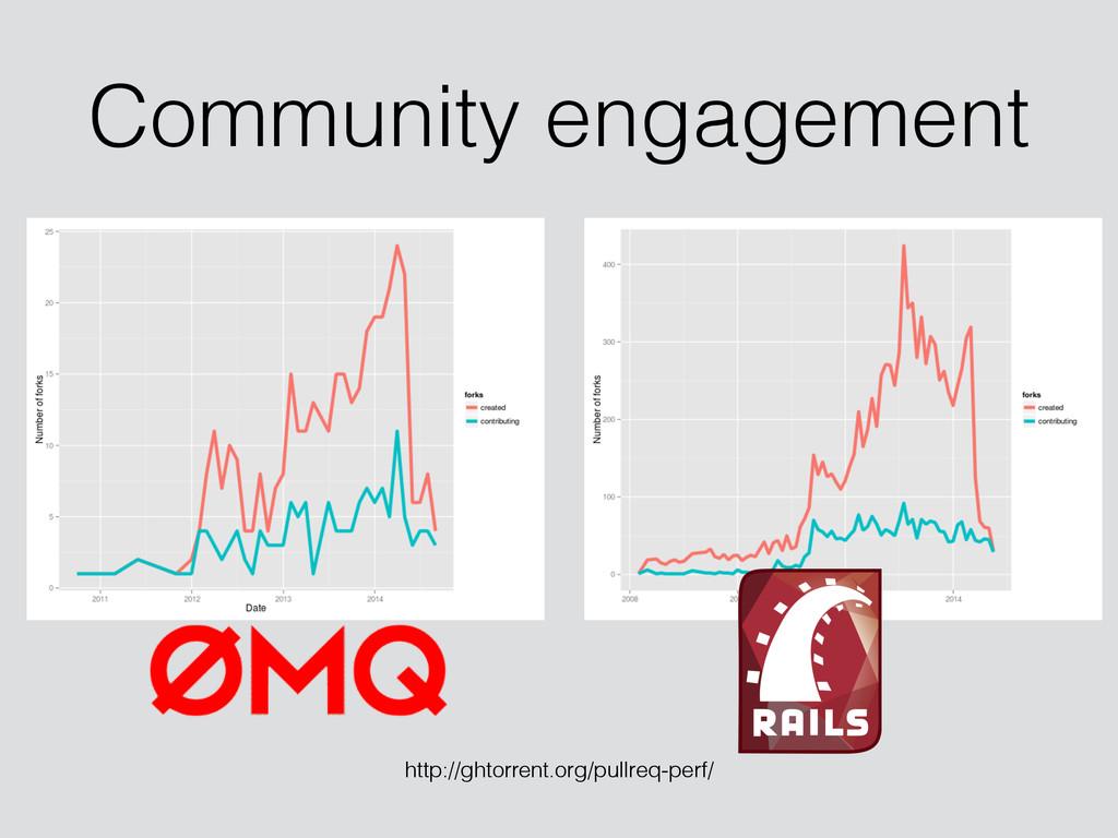Community engagement http://ghtorrent.org/pullr...
