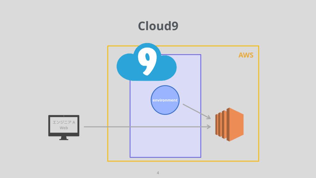 Cloud9 4 environment AWS エンジニア A Web
