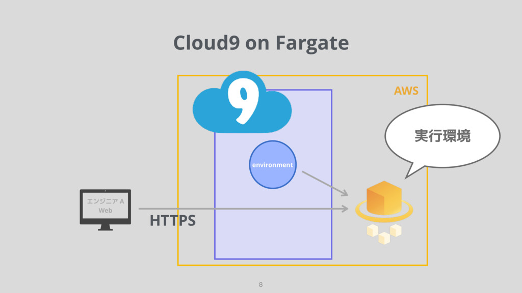 Cloud9 on Fargate 8 environment AWS エンジニア A Web...