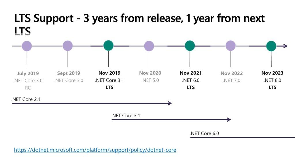July 2019 .NET Core 3.0 RC Sept 2019 .NET Core ...