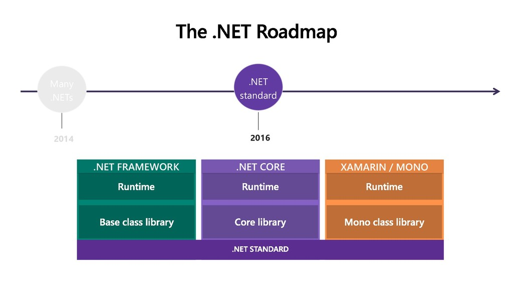 2014 2016 Many .NETs .NET standard .NET FRAMEWO...