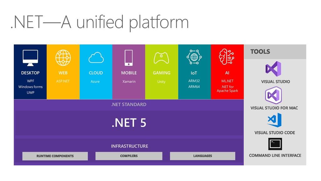 .NET 5 INFRASTRUCTURE .NET STANDARD .NET—A unif...