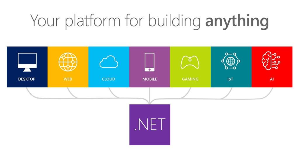 DESKTOP WEB CLOUD MOBILE GAMING IoT AI .NET You...