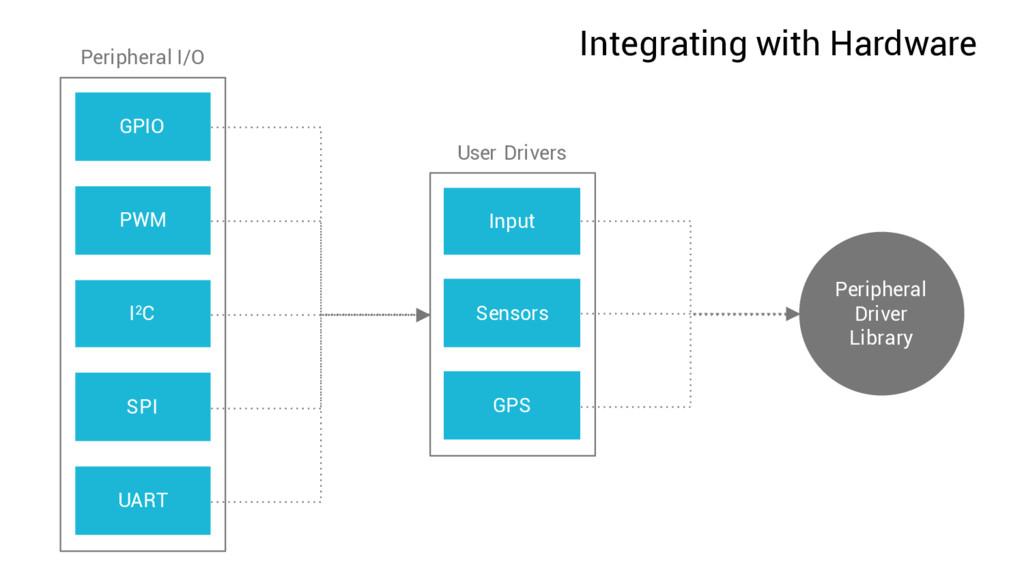 Integrating with Hardware GPIO PWM I2C SPI UART...