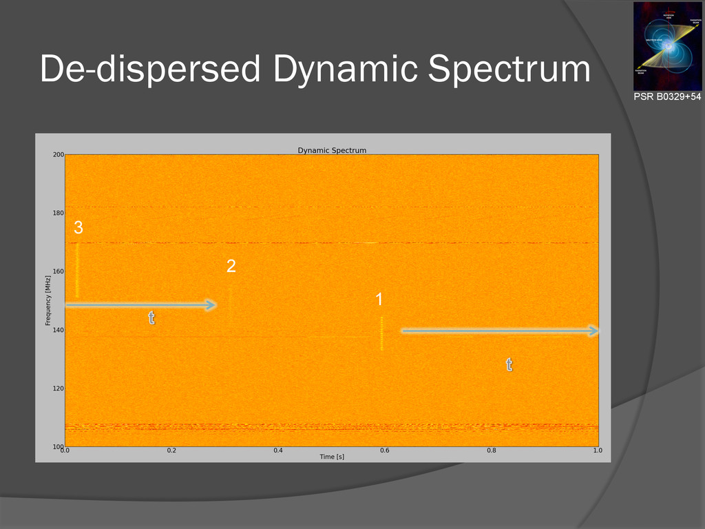De-dispersed Dynamic Spectrum 1 2 3 PSR B0329+54
